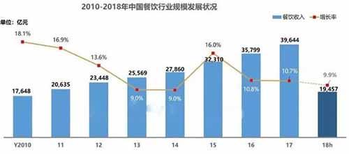 2019年中国餐饮市场大爆发